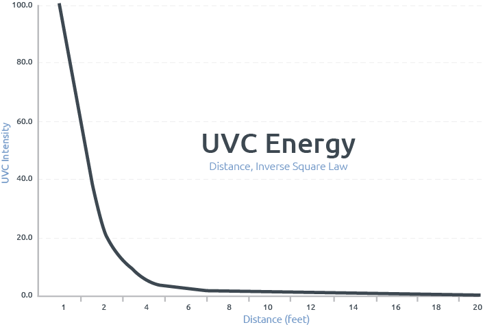 UVC Energy graph