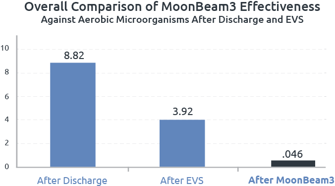 Overall Comparison of MoonBeam3 Effectiveness