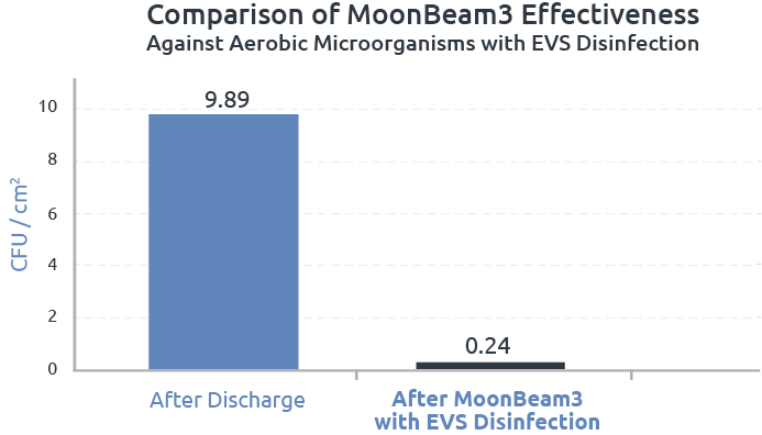 Comparison of MoonBeam3 Effectiveness