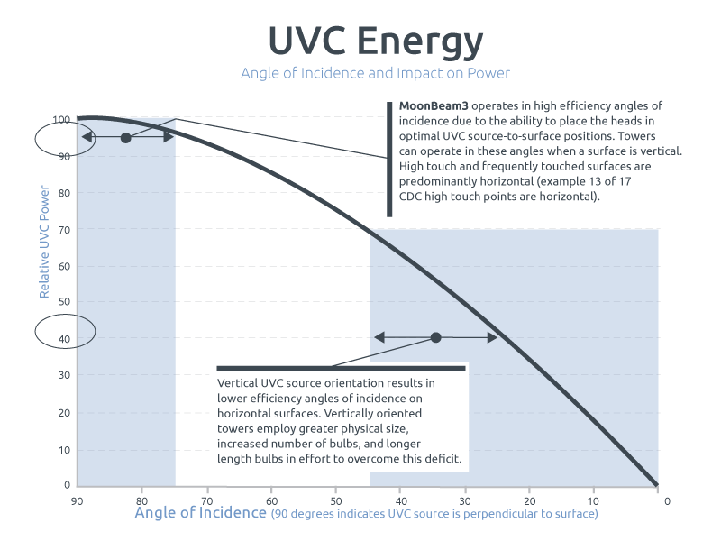 UVC Energy chart, MoonBeam3