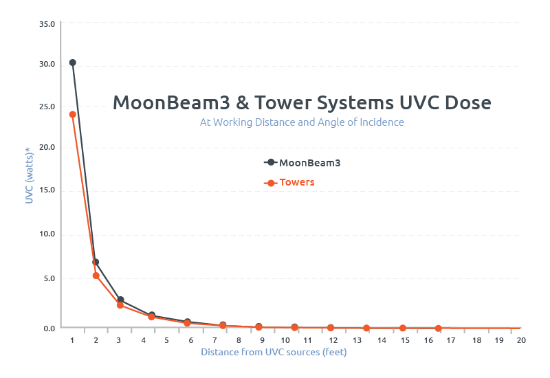 UVC Dose chart, MoonBeam3
