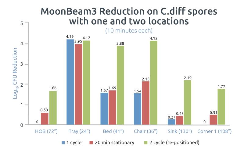 MoonBeam3 c.diff Reduction graph