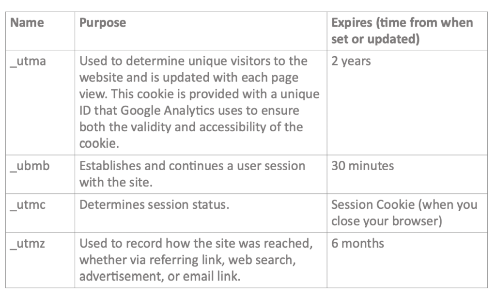 cookie policy graph